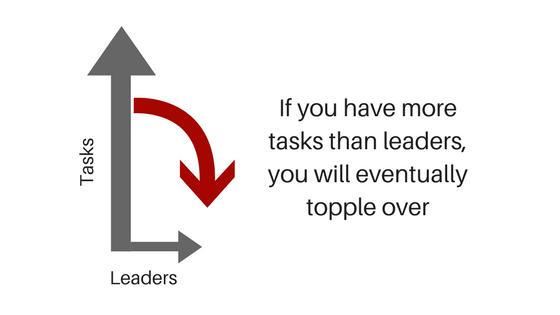 If you have more tasks than leaders, you will eventually topple over.