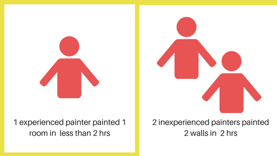 Experienced painters will always outperform inexperienced painters.